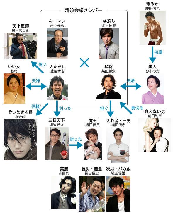 三谷幸喜映画『清須会議』のキャスト一覧(人物相関図)